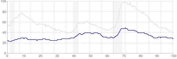 Nebraska monthly unemployment rate chart from 1990 to March 2018